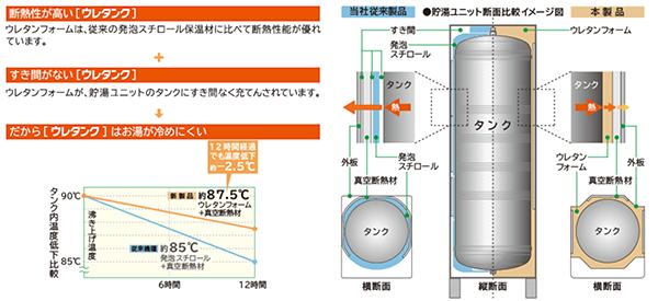 貯湯タンクは抜群の保温性