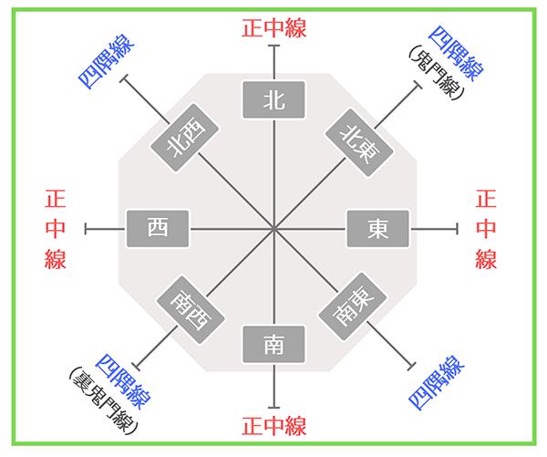 【図解】正中線・四隅線・鬼門線について