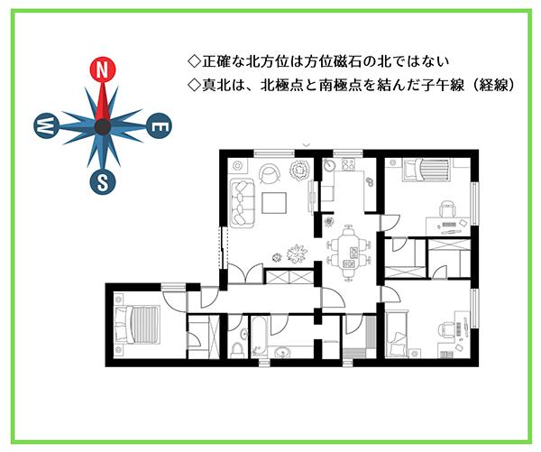 正確な北方位が記載された家の図面