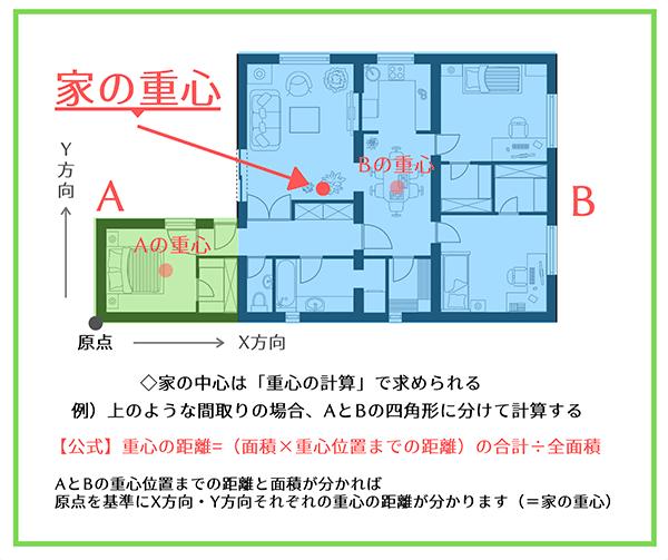 建物の中心を求める方法