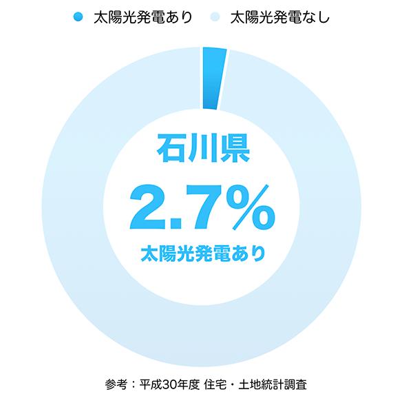 太陽光発電の普及率(石川県)