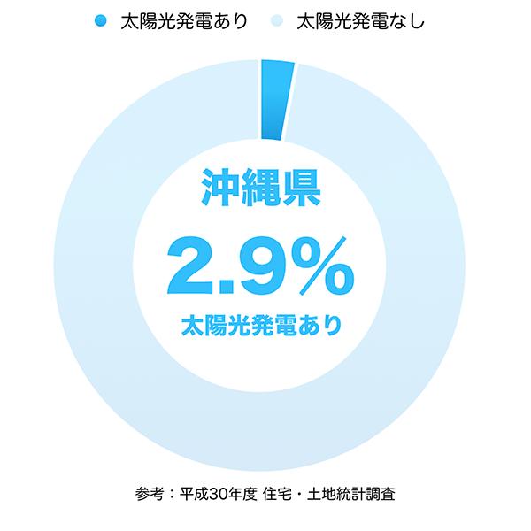 太陽光発電の普及率(沖縄県)