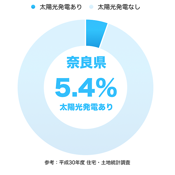 太陽光発電の普及率(奈良県)
