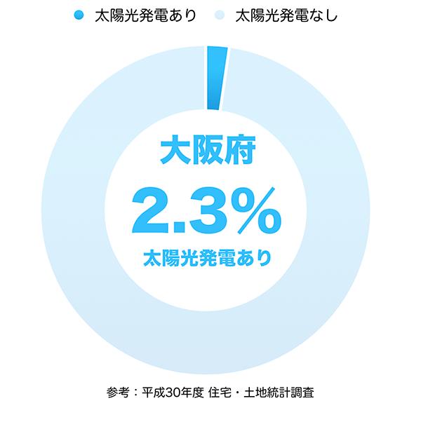 太陽光発電の普及率(大阪府)