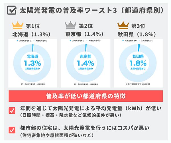 太陽光発電の普及率ワースト3(都道府県別)