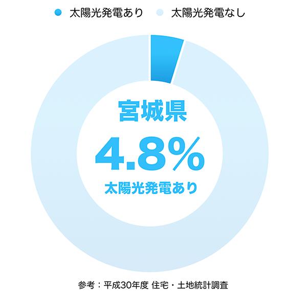 太陽光発電の普及率(宮城県)
