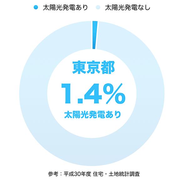 太陽光発電の普及率(東京都)