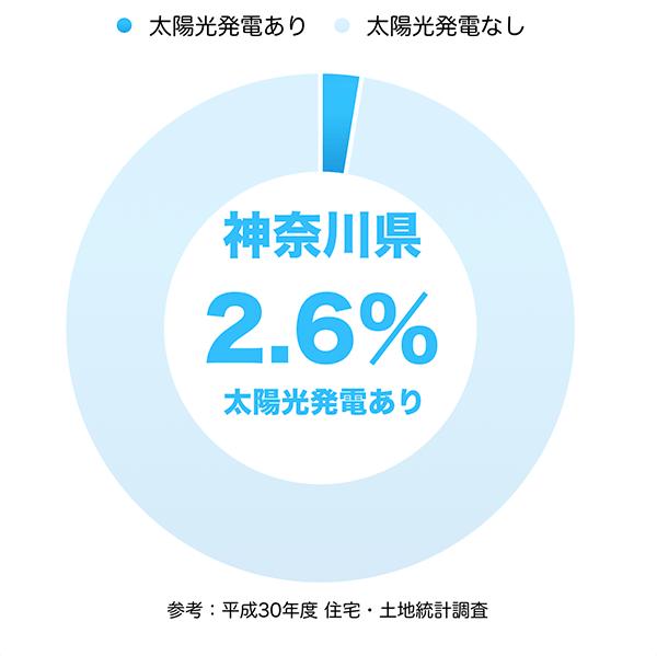 太陽光発電の普及率(神奈川県)