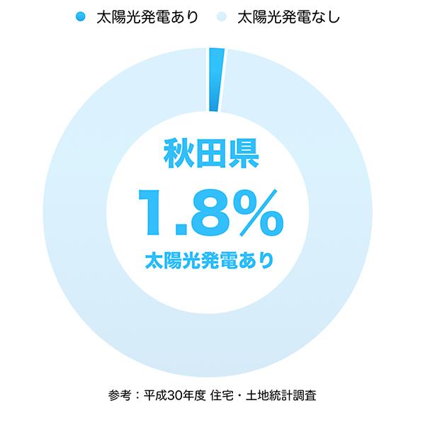 太陽光発電の普及率(秋田県)