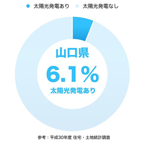 太陽光発電の普及率(山口県)
