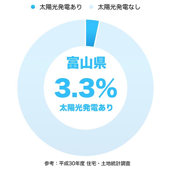 太陽光発電の普及率(富山県)