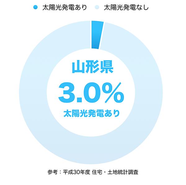 太陽光発電の普及率(山形県)