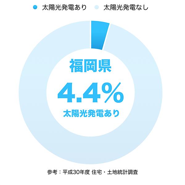 太陽光発電の普及率(福岡県)