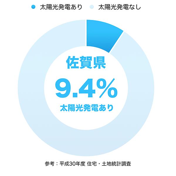 太陽光発電の普及率(佐賀県)