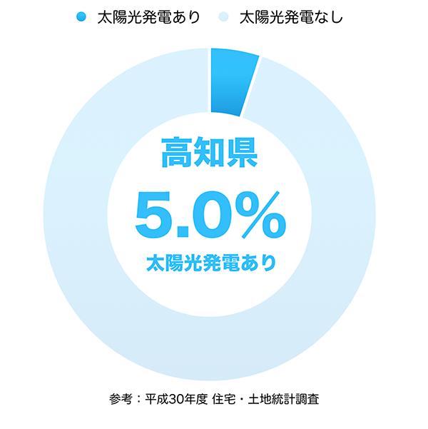 太陽光発電の普及率(高知県)