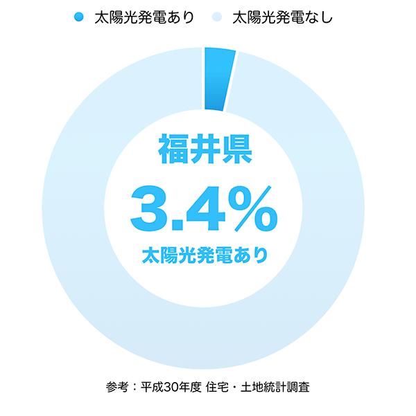 太陽光発電の普及率(福井県)