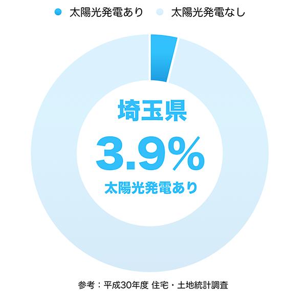 太陽光発電の普及率(埼玉県)