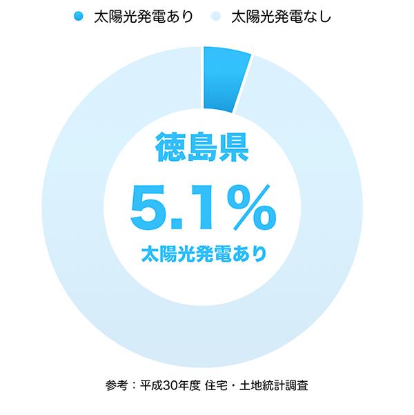 太陽光発電の普及率(徳島県)