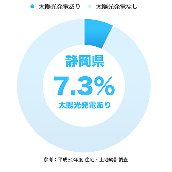 太陽光発電の普及率(静岡県)