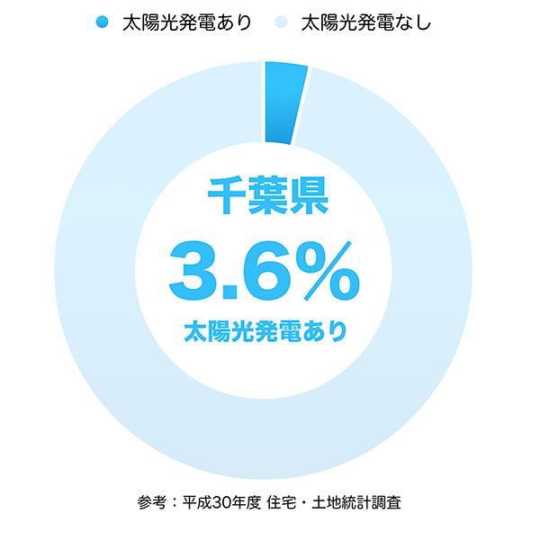 太陽光発電の普及率(千葉県)