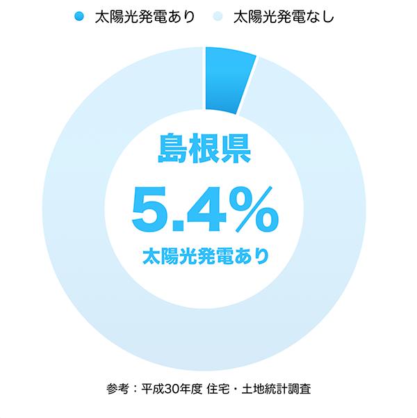 太陽光発電の普及率(島根県)