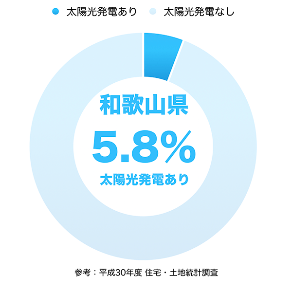 太陽光発電の普及率(和歌山県)