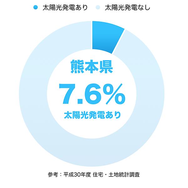 太陽光発電の普及率(熊本県)
