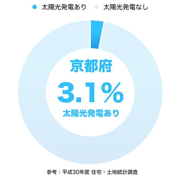 太陽光発電の普及率(京都府)