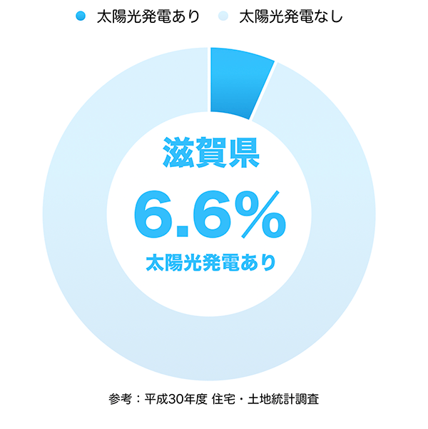 太陽光発電の普及率(滋賀県)