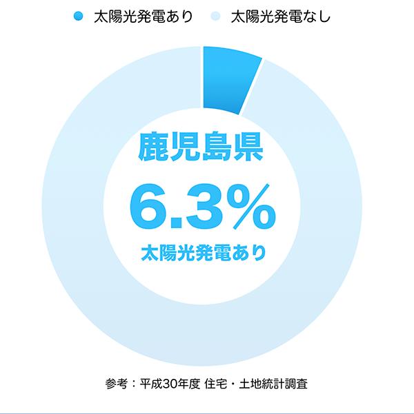 太陽光発電の普及率(鹿児島県)