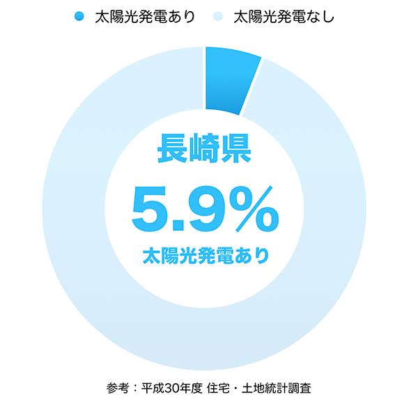 太陽光発電の普及率(長崎県)