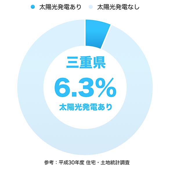 太陽光発電の普及率(三重県)