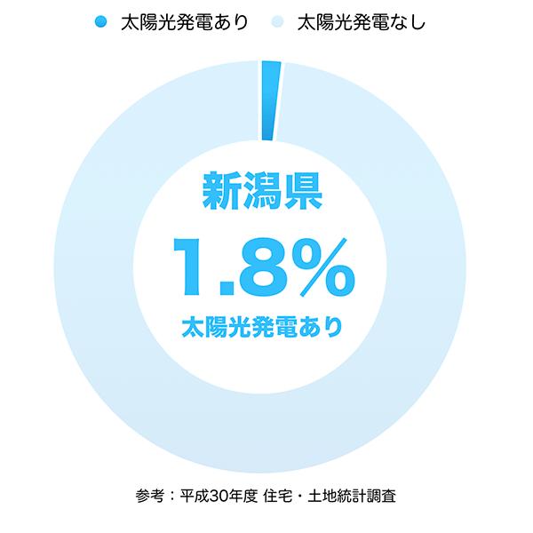 太陽光発電の普及率(新潟県)