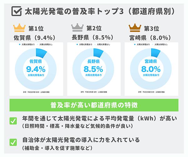 太陽光発電の普及率トップ3(都道府県別)
