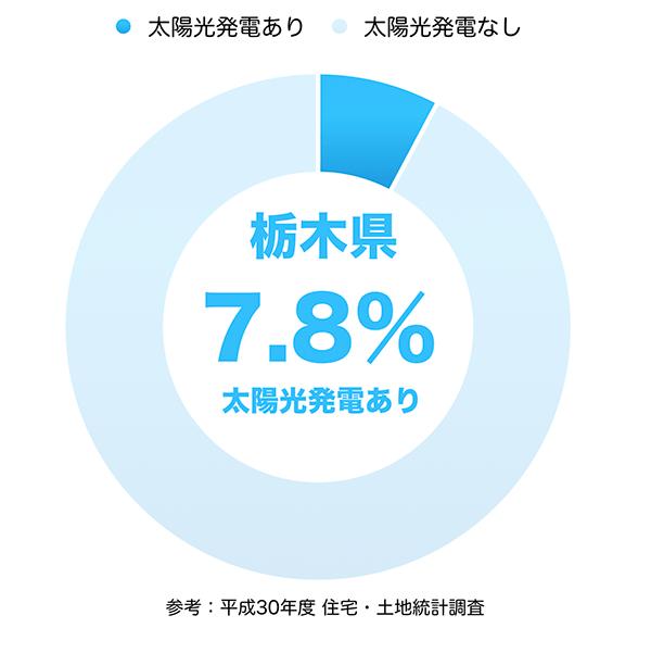 太陽光発電の普及率(栃木県)