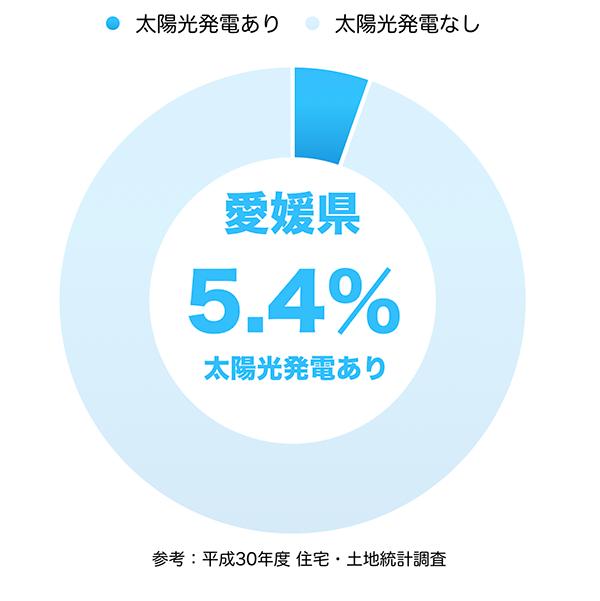 太陽光発電の普及率(愛媛県)