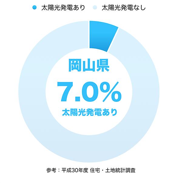 太陽光発電の普及率(岡山県)